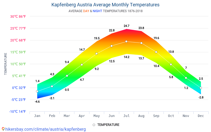 Kapfenberg - Average Monthly temperatures and weather 1876 - 2018 Average temperature in Kapfenberg over the years. Average Weather in Kapfenberg, Austria.