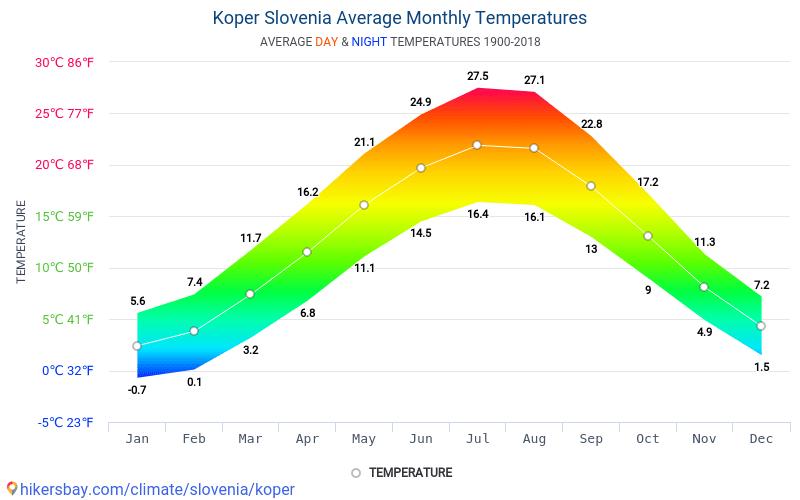 Koper - Average Monthly temperatures and weather 1900 - 2018 Average temperature in Koper over the years. Average Weather in Koper, Slovenia.
