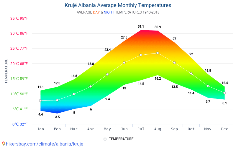 Krujë - Average Monthly temperatures and weather 1940 - 2018 Average temperature in Krujë over the years. Average Weather in Krujë, Albania.