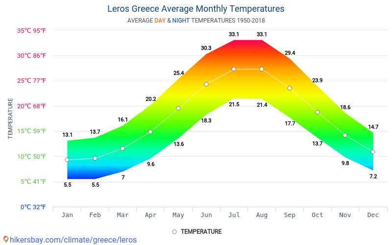 Leros - Gjennomsnittlig månedlig temperaturen og været 1950 - 2018 Gjennomsnittstemperaturen i Leros gjennom årene. Gjennomsnittlige været i Leros, Hellas.
