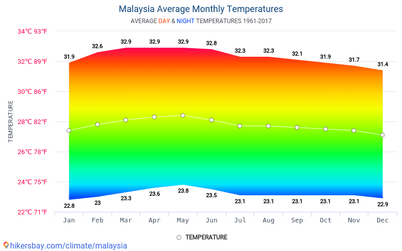 Malaysia - Average Monthly temperatures and weather 1961 - 2017 Average temperature in Malaysia over the years. Average Weather in Malaysia.