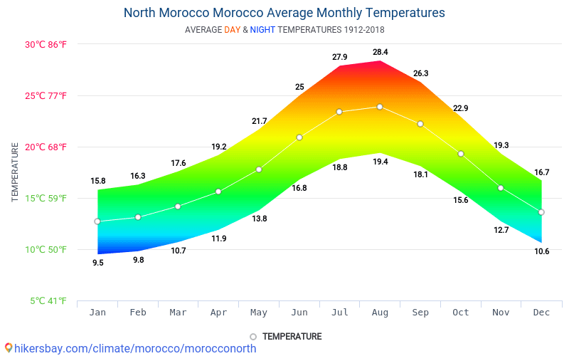 North Morocco - Average Monthly temperatures and weather 1912 - 2018 Average temperature in North Morocco over the years. Average Weather in North Morocco, Morocco.