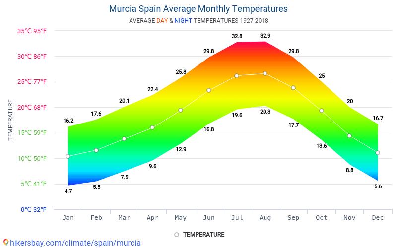 Múrcia - Temperatures mitjanes mensuals i temps 1927 - 2018 Temperatura mitjana de Múrcia al llarg dels anys. Temps de mitjana a Múrcia, Espanya.