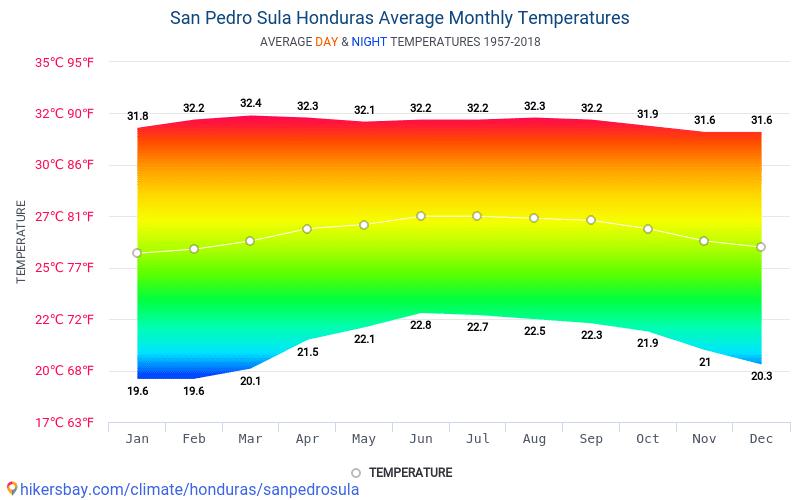 San Pedro Sula - Průměrné měsíční teploty a počasí 1957 - 2018 Průměrná teplota v San Pedro Sula v letech. Průměrné počasí v San Pedro Sula, Honduras.
