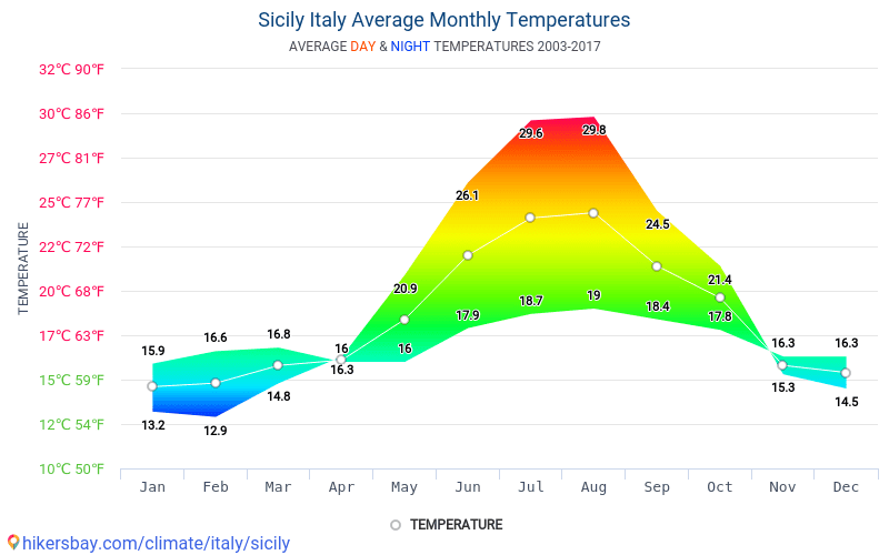 Sicily - Average Monthly temperatures and weather 2003 - 2017 Average temperature in Sicily over the years. Average Weather in Sicily, Italy.