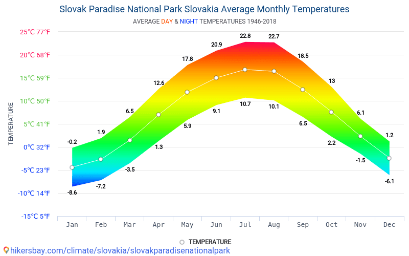 Slovak Paradise National Park - Average Monthly temperatures and weather 1946 - 2018 Average temperature in Slovak Paradise National Park over the years. Average Weather in Slovak Paradise National Park, Slovakia.