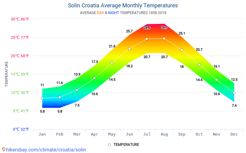 Solin - Average Monthly temperatures and weather 1858 - 2018 Average temperature in Solin over the years. Average Weather in Solin, Croatia.