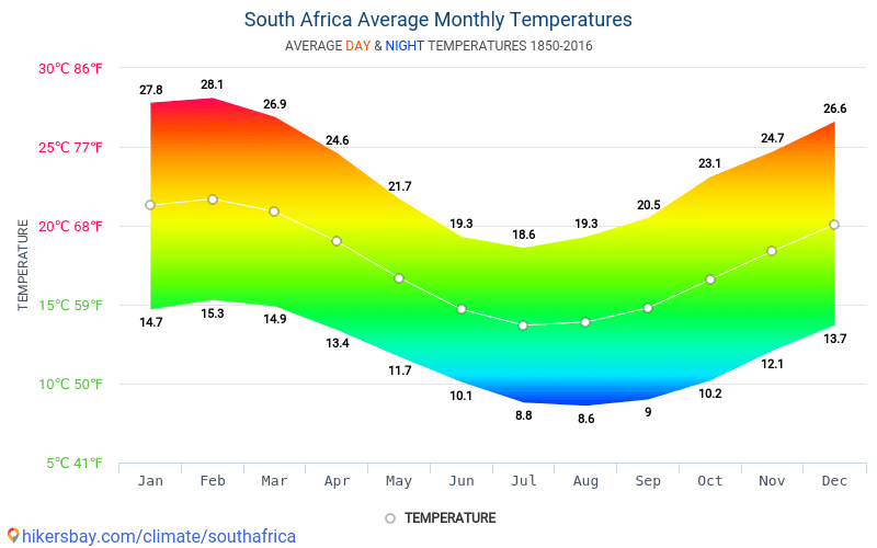 South Africa - Average Monthly temperatures and weather 1850 - 2016 Average temperature in South Africa over the years. Average Weather in South Africa.