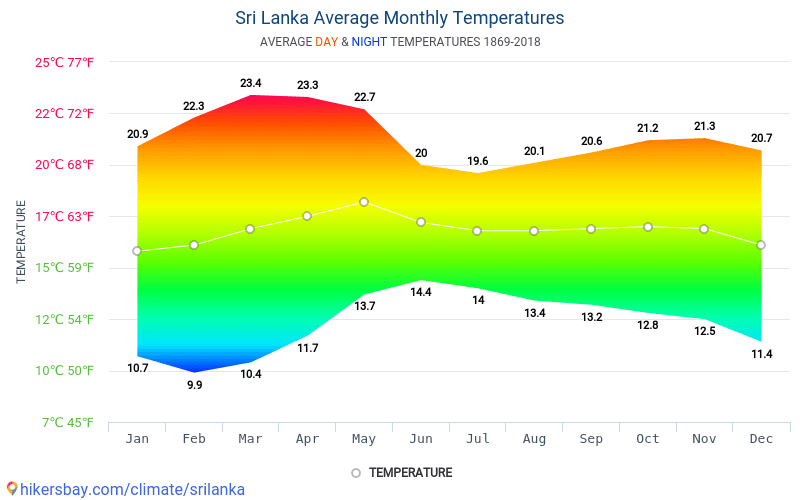Sri Lanka - Average Monthly temperatures and weather 1869 - 2018 Average temperature in Sri Lanka over the years. Average Weather in Sri Lanka.