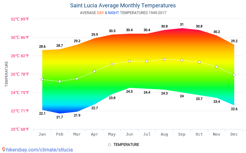 Saint Lucia - Average Monthly temperatures and weather 1949 - 2017 Average temperature in Saint Lucia over the years. Average Weather in Saint Lucia.