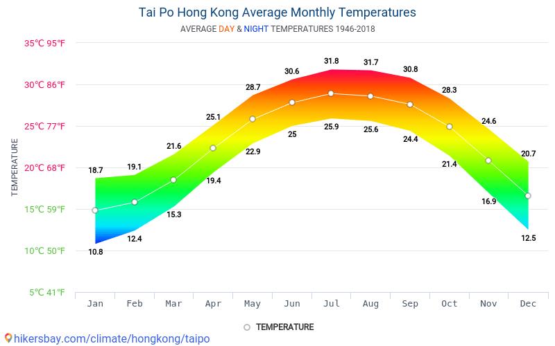 Тай По - Середні щомісячні температури і погода 1946 - 2018 Середня температура в Тай По протягом багатьох років. Середній Погодні в Тай По, Гонконг.
