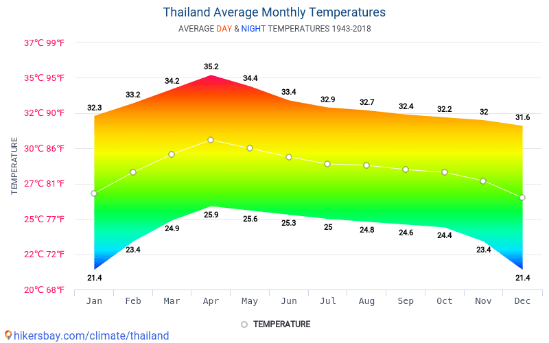 Thailand - Average Monthly temperatures and weather 1943 - 2018 Average temperature in Thailand over the years. Average Weather in Thailand.