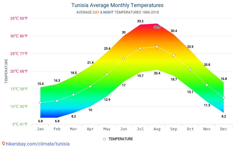 Tunus - Ortalama aylık sıcaklık ve hava durumu 1886 - 2018 Yıl boyunca ortalama sıcaklık Tunus içinde. Ortalama hava Tunus içinde.