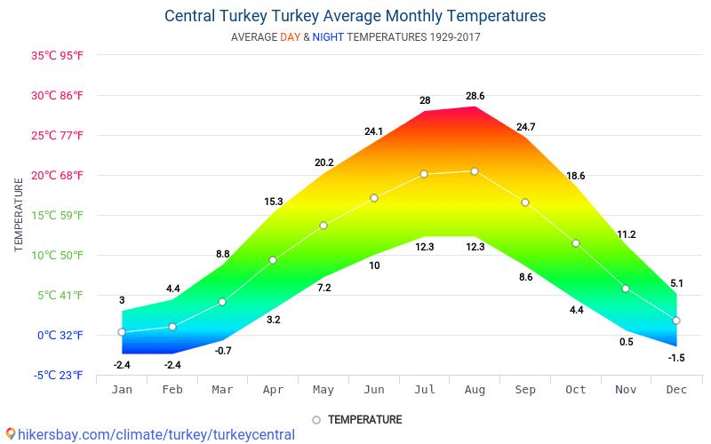 Central Turkey - Average Monthly temperatures and weather 1929 - 2017 Average temperature in Central Turkey over the years. Average Weather in Central Turkey, Turkey.