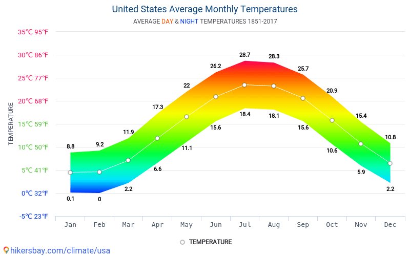 United States - Average Monthly temperatures and weather 1851 - 2017 Average temperature in United States over the years. Average Weather in United States.
