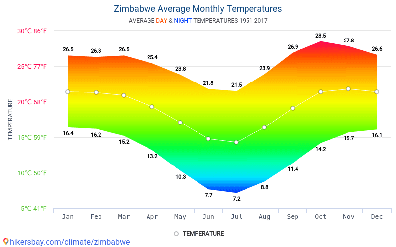 Zimbabwe - Average Monthly temperatures and weather 1951 - 2017 Average temperature in Zimbabwe over the years. Average Weather in Zimbabwe.