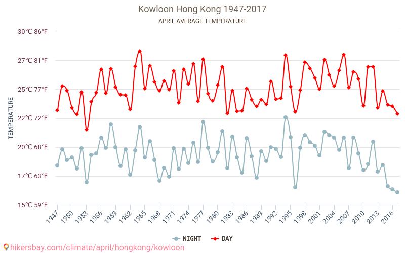 Kowloon - Schimbările climatice 1947 - 2017 Temperatura medie în Kowloon ani. Meteo medii în Aprilie.