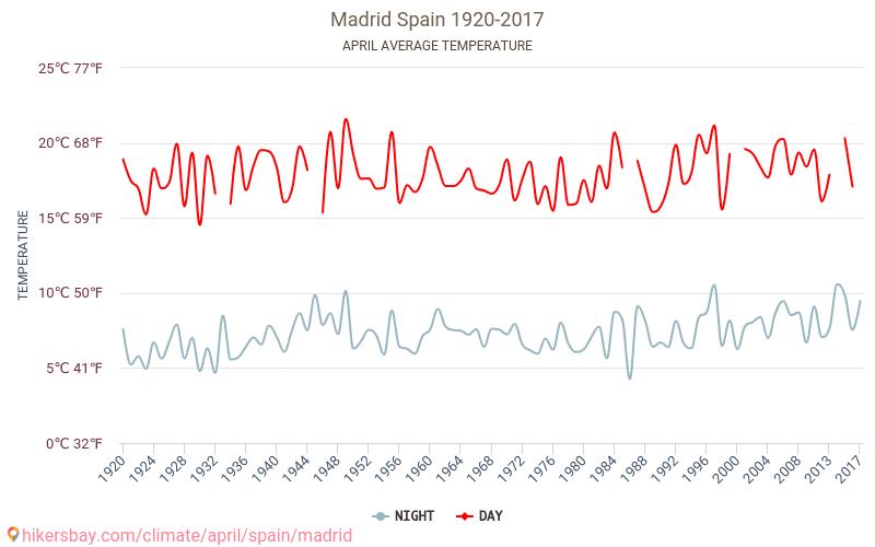 Madrid - İklim değişikliği 1920 - 2017 Yıl boyunca ortalama sıcaklık Madrid içinde. Ortalama hava Nisan içinde.