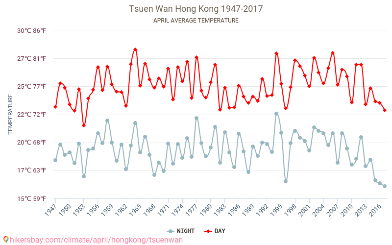 Tsuen Wan - Climate change 1947 - 2017 Average temperature in Tsuen Wan over the years. Average Weather in April.