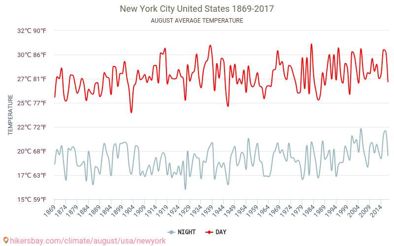 New York - Klimatförändringarna 1869 - 2017 Medeltemperaturen i New York under åren. Genomsnittliga vädret i Augusti.