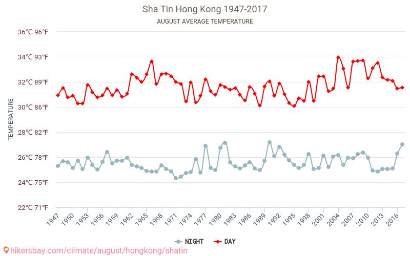 Sha Tin - İklim değişikliği 1947 - 2017 Yıl boyunca ortalama sıcaklık Sha Tin içinde. Ortalama hava Ağustos içinde.