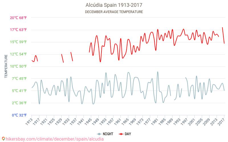 アルクーディア - 気候変動 1913 - 2017 長年にわたり アルクーディア の平均気温。 12 月 の平均天気予報。