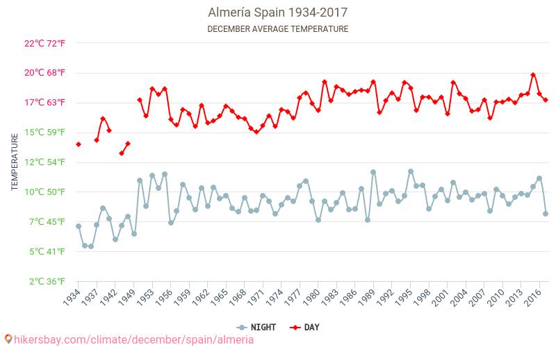 Almería - Klimawandel- 1934 - 2017 Durchschnittliche Temperatur im Almería im Laufe der Jahre. Durchschnittliche Wetter in Dezember.