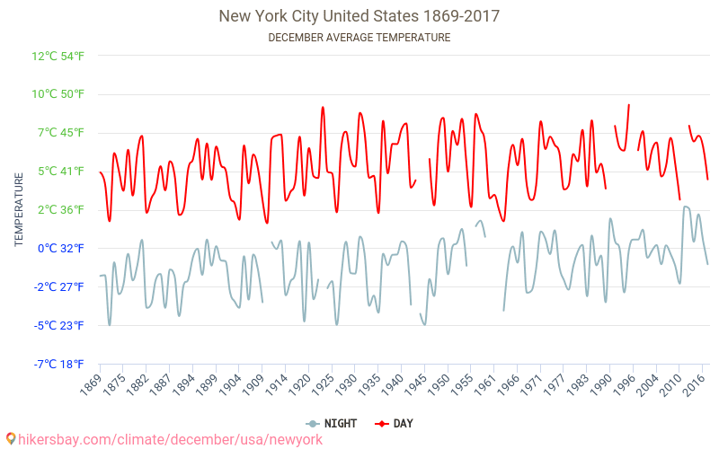 New York City - Climate change 1869 - 2017 Average temperature in New York City over the years. Average Weather in December.