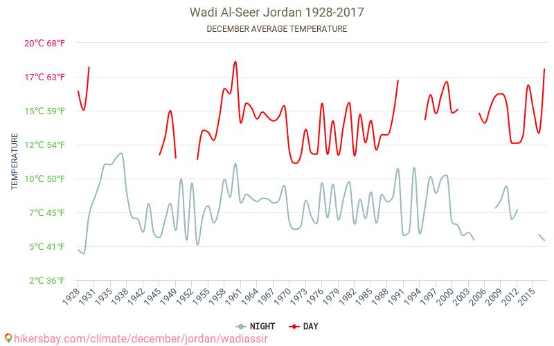 Wadi Al-Seer - जलवायु परिवर्तन 1928 - 2017 वर्षों से Wadi Al-Seer में औसत तापमान । दिसम्बर में औसत मौसम ।