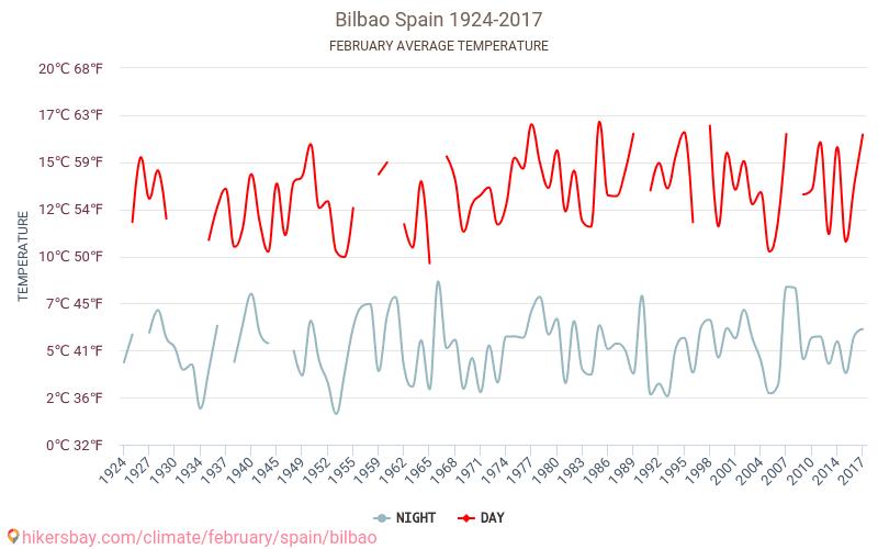 Билбао - Климата 1924 - 2017 Средната температура в Билбао през годините. Средно време в Февруари. hikersbay.com