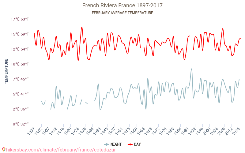 French Riviera - Climate change 1897 - 2017 Average temperature in French Riviera over the years. Average Weather in February.