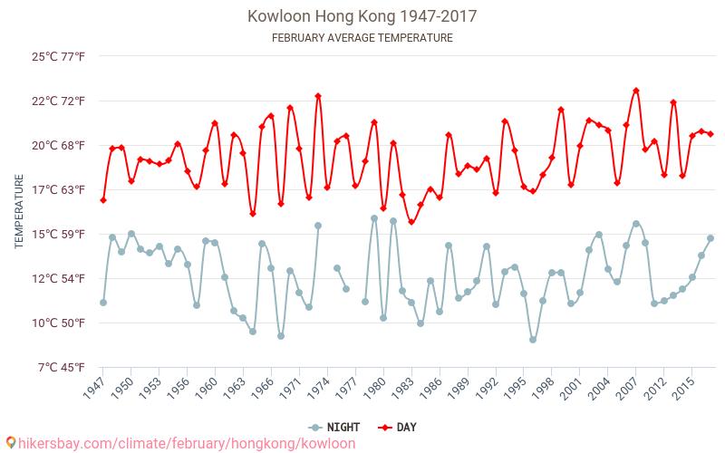 Kowloon - Klimaendringer 1947 - 2017 Gjennomsnittstemperaturen i Kowloon gjennom årene. Gjennomsnittlige været i Februar.