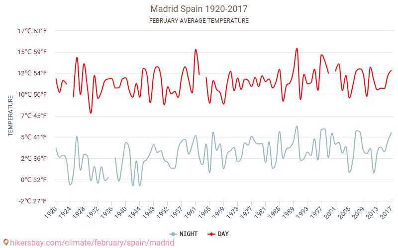 Madryt - Zmiany klimatu 1920 - 2017 Średnie temperatury w Madrycie w ubiegłych latach. Historyczna średnia pogoda w lutym.