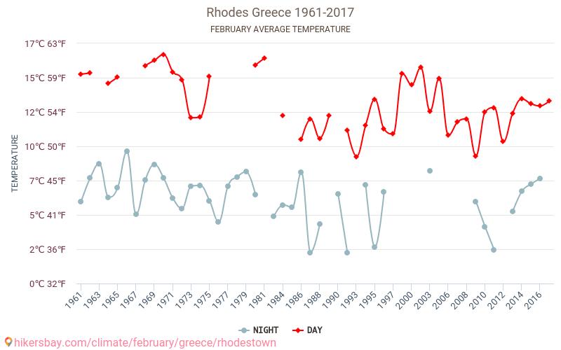 Родос - Изменение климата 1961 - 2017 Средняя температура в Родос с годами. Средняя Погода в феврале.