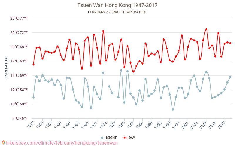 Tsuen Wan - Klimaændringer 1947 - 2017 Gennemsnitstemperatur i Tsuen Wan gennem årene. Gennemsnitlige vejr i Februar.