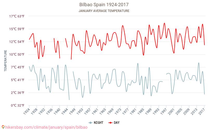 Bilbao - Klimaændringer 1924 - 2017 Gennemsnitstemperatur i Bilbao gennem årene. Gennemsnitlige vejr i Januar.