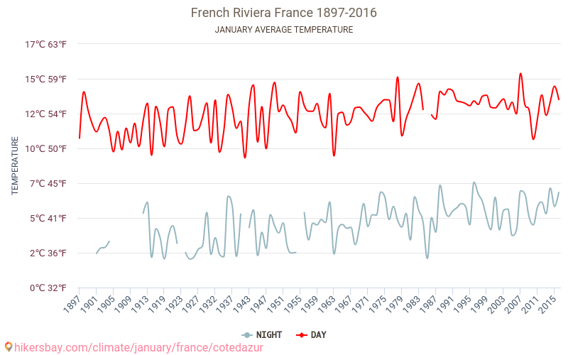 French Riviera - Climate change 1897 - 2016 Average temperature in French Riviera over the years. Average Weather in January.