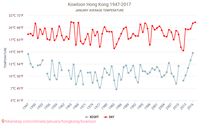 Kowloon - Climate change 1947 - 2017 Average temperature in Kowloon over the years. Average Weather in January.