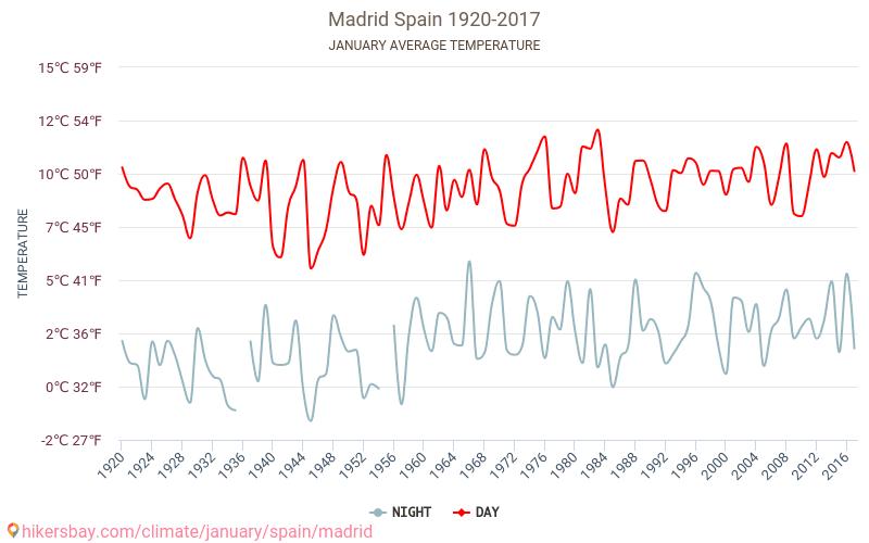 Madryt - Zmiany klimatu 1920 - 2017 Średnie temperatury w Madrycie w ubiegłych latach. Historyczna średnia pogoda w styczniu.