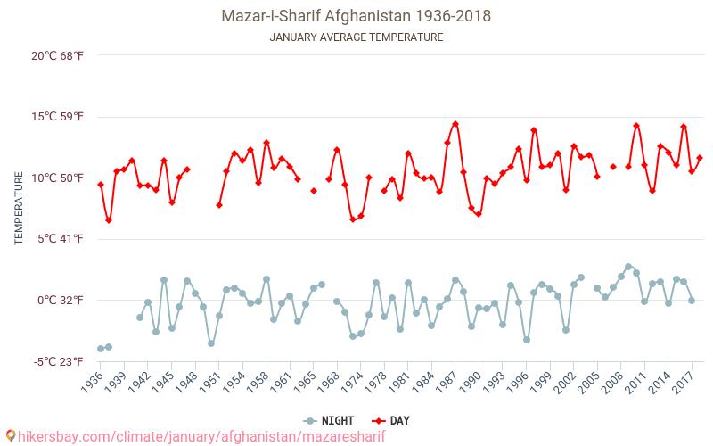 マザーリシャリーフ - 気候変動 1936 - 2018 長年にわたり マザーリシャリーフ の平均気温。 1 月 の平均天気予報。