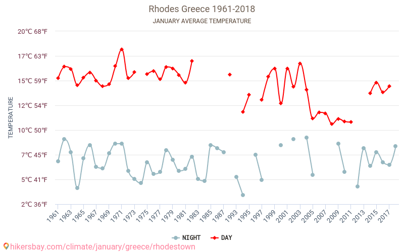 Rhodes - Climate change 1961 - 2018 Average temperature in Rhodes over the years. Average Weather in January.