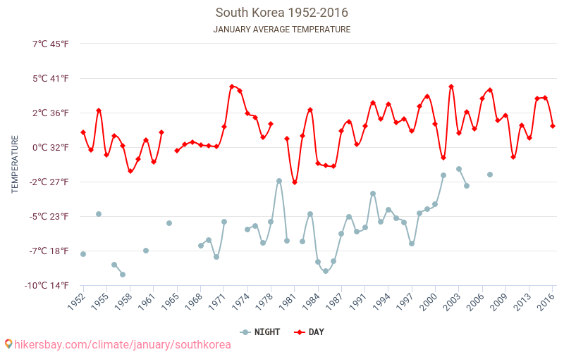 Sydkorea - Klimatförändringarna 1952 - 2016 Medeltemperaturen i Sydkorea under åren. Genomsnittliga vädret i Januari.