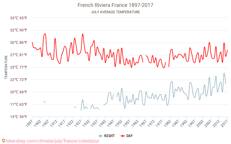 French Riviera - Climate change 1897 - 2017 Average temperature in French Riviera over the years. Average Weather in July.