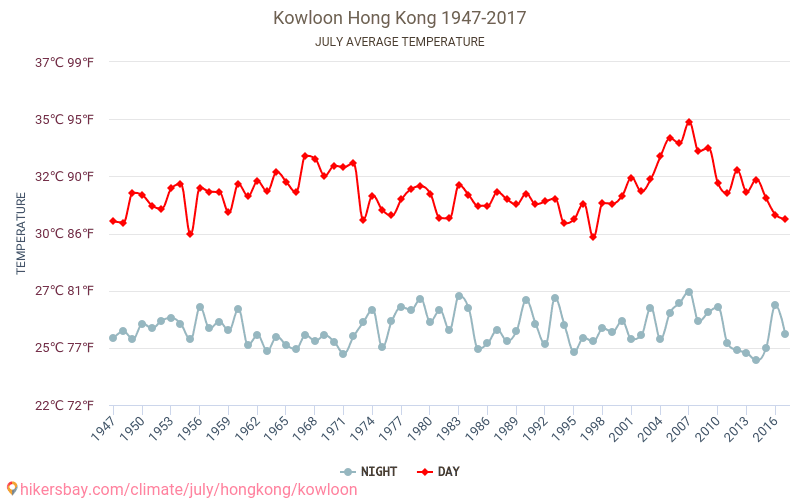 Kowloon - Climate change 1947 - 2017 Average temperature in Kowloon over the years. Average Weather in July.
