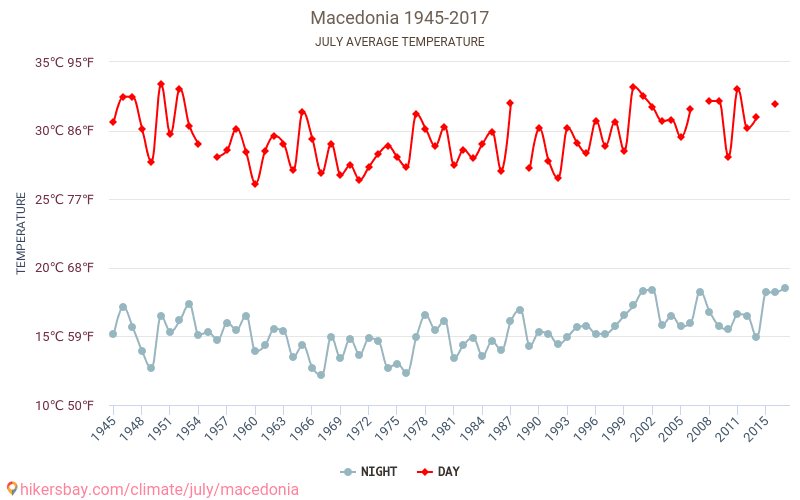 Macedonia - Climate change 1945 - 2017 Average temperature in Macedonia over the years. Average Weather in July.