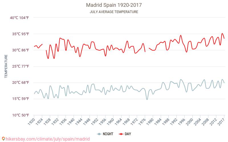 Madrid - Schimbările climatice 1920 - 2017 Temperatura medie în Madrid ani. Meteo medii în Iulie.