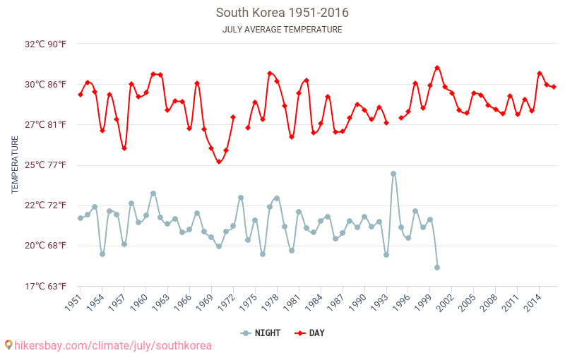 South Korea - Climate change 1951 - 2016 Average temperature in South Korea over the years. Average Weather in July.