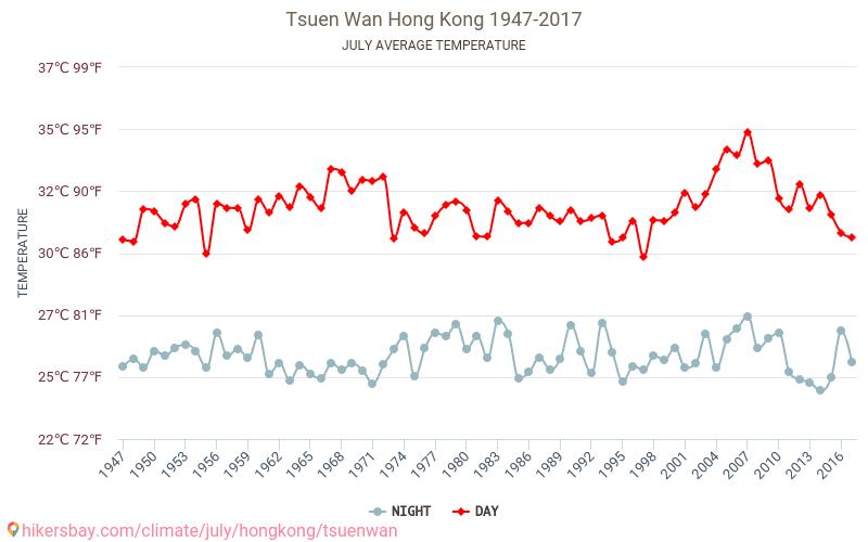 Чхюньвань - Изменение климата 1947 - 2017 Средняя температура в Чхюньвань с годами. Средняя Погода в июле.