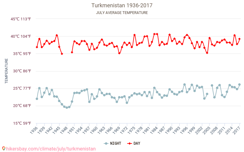 Turkmenistan - Climate change 1936 - 2017 Average temperature in Turkmenistan over the years. Average Weather in July.