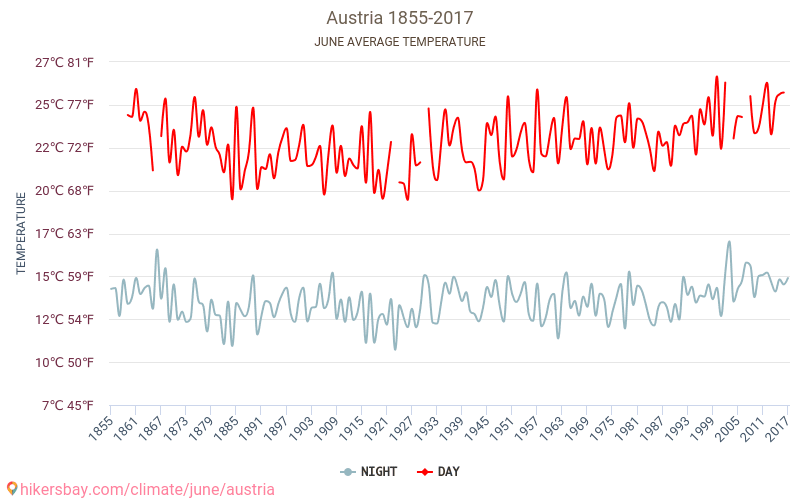 Austria - Climate change 1855 - 2017 Average temperature in Austria over the years. Average Weather in June.